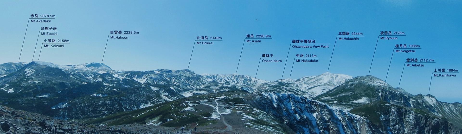 黒岳山頂の展望図